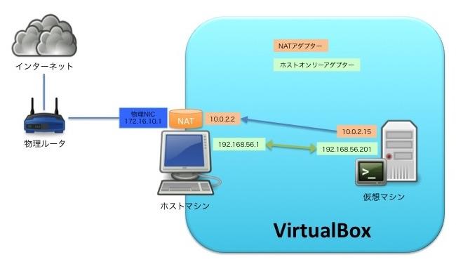 VirtualBoxネットワークのつたない図