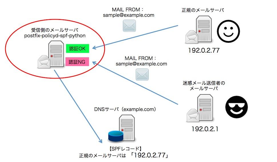 SPF-Postfix01
