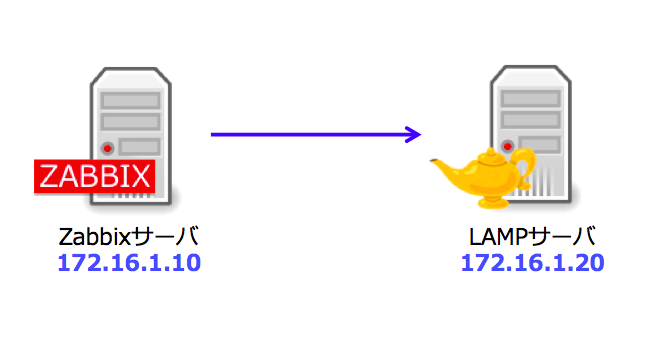 zabbix-lamp-topology