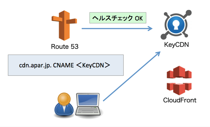 keycdn-cloudfront-01