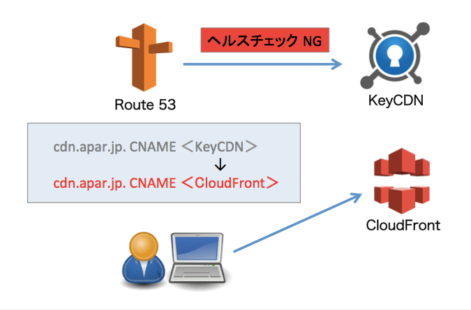keycdn-cloudfront-02