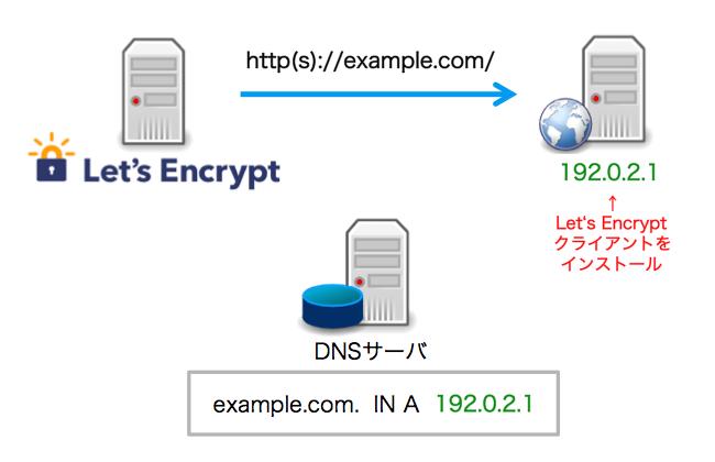 LetsEncryptで証明書を取得する仕組み