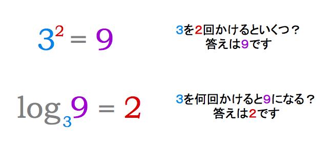 計算 方法 log 【pH計算】定義から公式、求め方、希釈や混合が絡む問題まで解説!