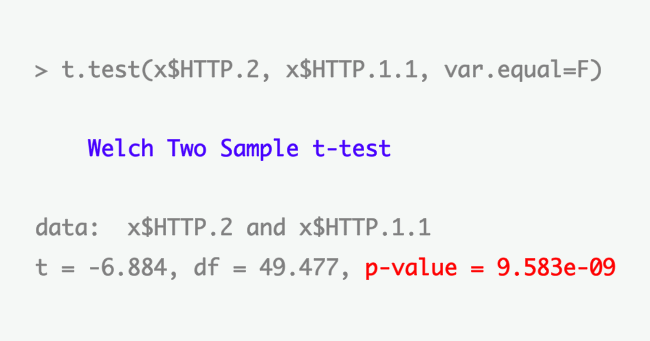 ogp-test-http2-http11-2