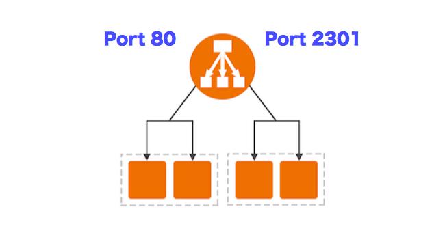 AWS Application Load Balancer 複数ポートの設定メモ | あぱー